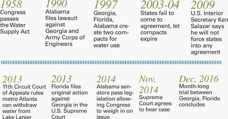 water-timeline