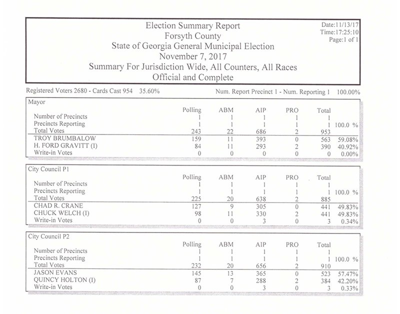 On Monday, the Forsyth County Board of Voter Registrations and Elections gave updated numbers for the Post 1 Cumming City Council race between Chuck Welch and Chad Crane held on Nov. 7. Both candidates received 441 votes.
