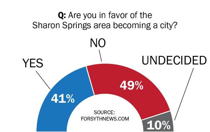 FCN_SHARONSURVEY_042218_graph.jpg