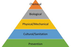 Integrated Pest Management Pyramid