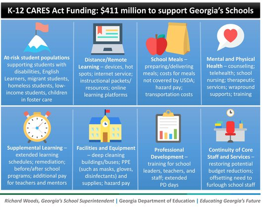 CARES Funding